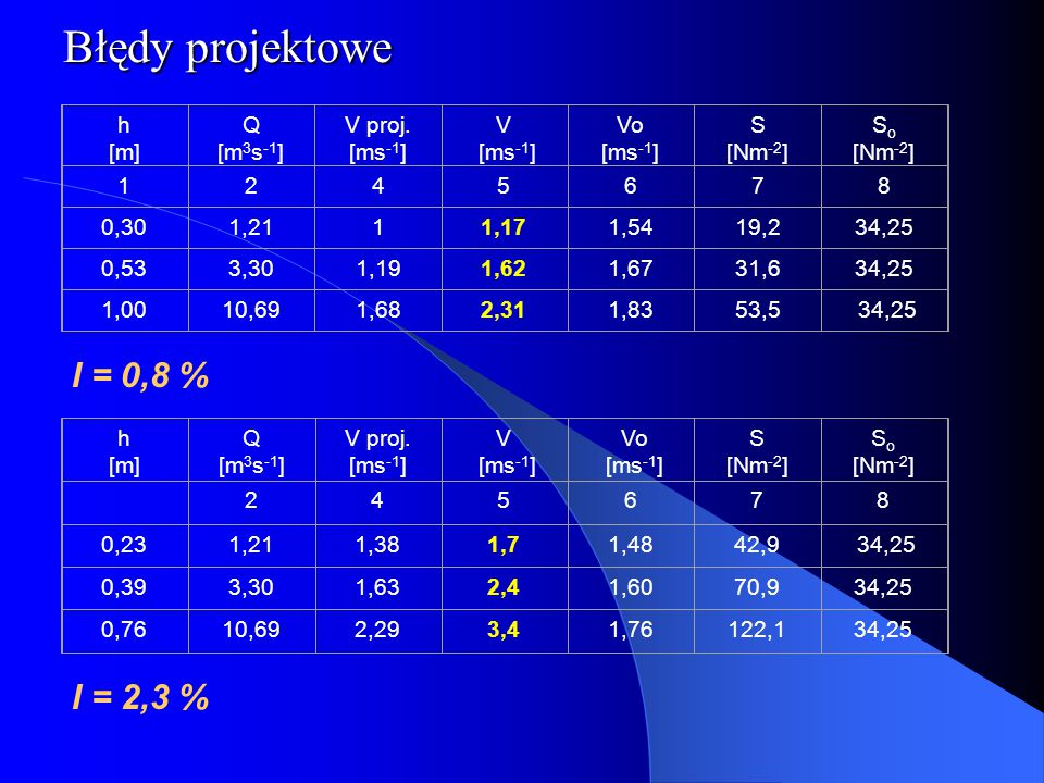 Błędy projektowe I = 0,8 % I = 2,3 % h [m] Q [m3s-1] V proj. [ms-1] V